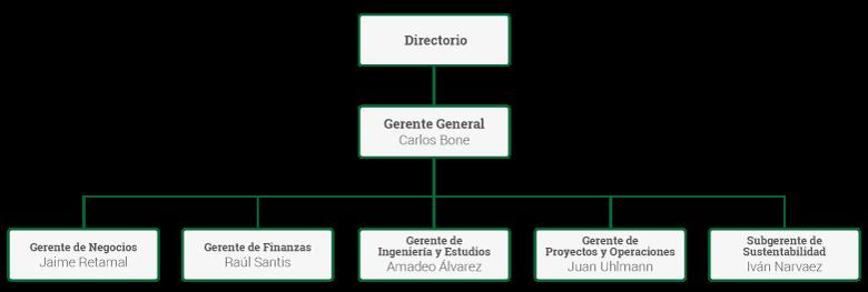 organigrama-2015